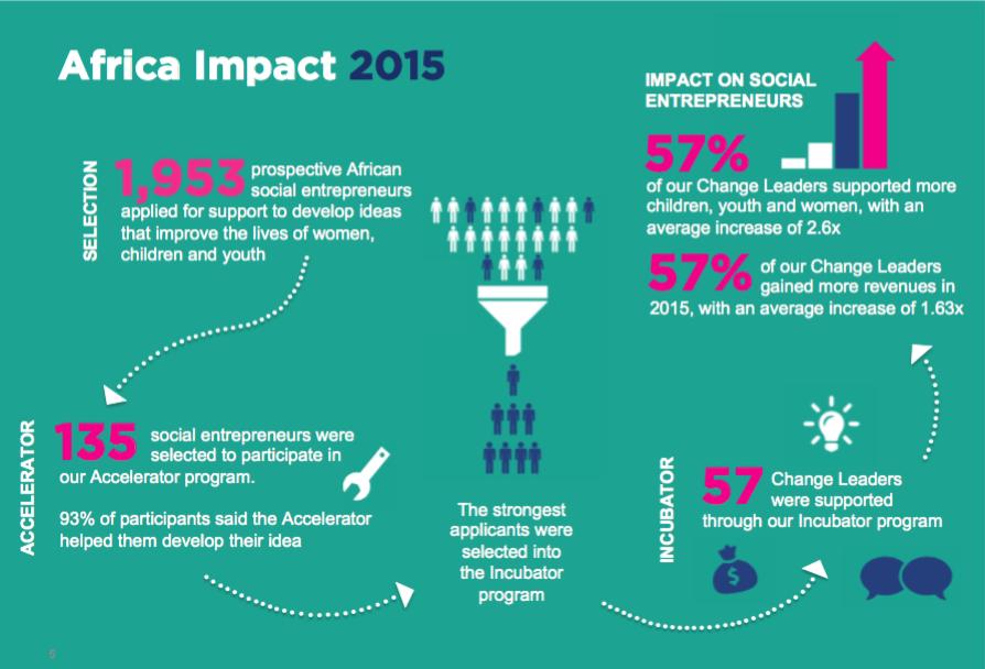 Impact on Social Entrepreneurs « Reach for Change
